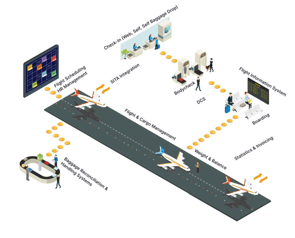 Airport Information System Diagram